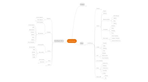 Mind Map: CariUrbano