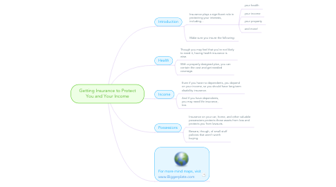 Mind Map: Getting Insurance to Protect You and Your Income