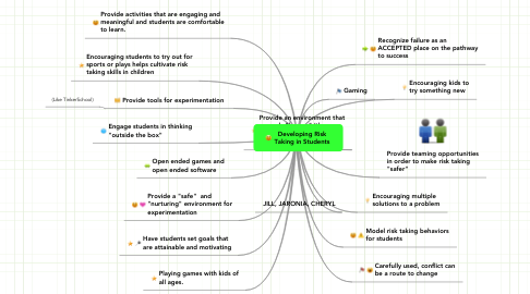 Mind Map: Developing Risk Taking in Students