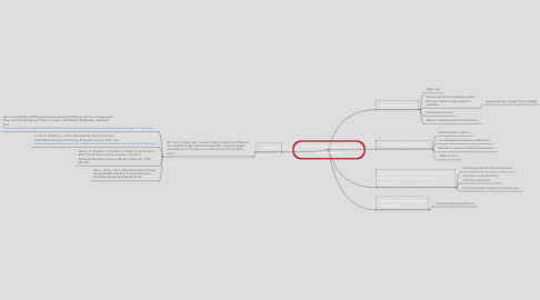 Mind Map: Adult Learners in an Online Environment