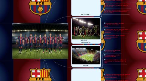 Mind Map: FC BARCELONA