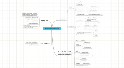 Mind Map: Web-Präsentations-Lösungen