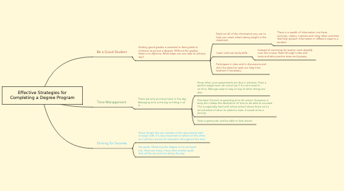 Mind Map: Effective Strategies for Completing a Degree Program