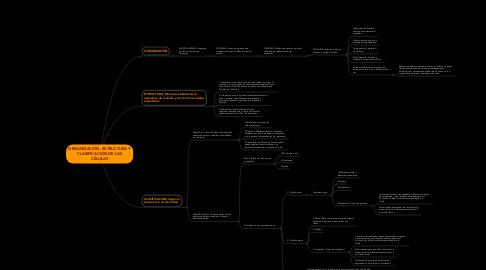 Mind Map: ORGANIZACIÓN, ESTRUCTURA Y CLASIFICACIÓN DE LAS CÉLULAS