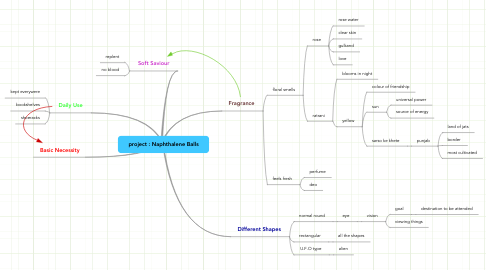 Mind Map: project : Naphthalene Balls