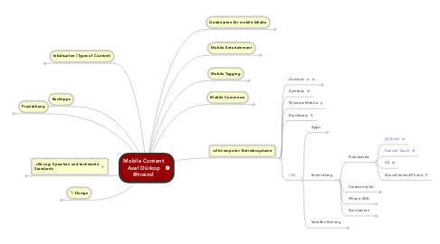 Mind Map: Mobile Content Axel Dürkop @trainxl