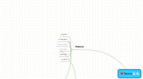 Mind Map: Roma