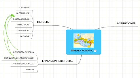 Mind Map: IMPERIO ROMANO