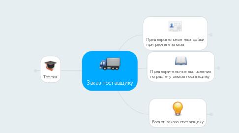 Mind Map: Заказ поставщику