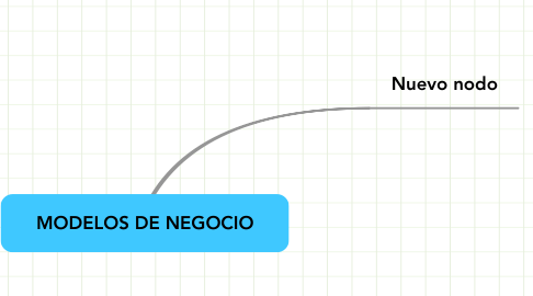 Mind Map: MODELOS DE NEGOCIO