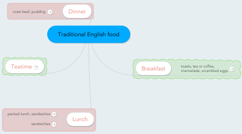 Mind Map: Traditional English food