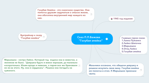 "Mind Map: Сказ П.П.Бажова       ""Голубая змейка"""