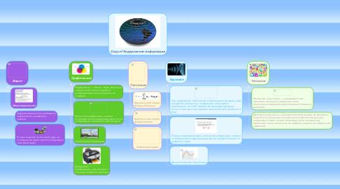 Mind Map: Copy of Кодирование информации