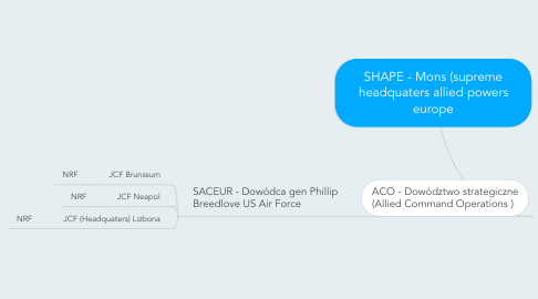 Mind Map: SHAPE - Mons (supreme headquaters allied powers europe