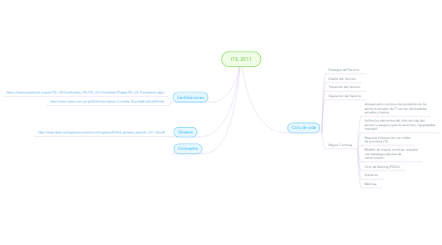 Mind Map: ITIL 2011