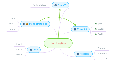 Mind Map: Holi Festival