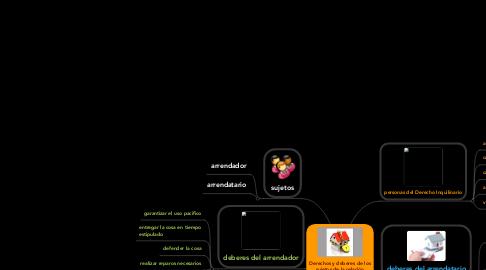 Mind Map: Derechos y deberes de los sujetos de la relación arrendaticia