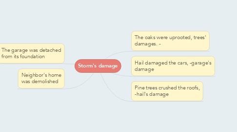 Mind Map: Storm's damage