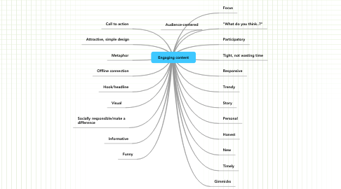 Mind Map: Engaging content