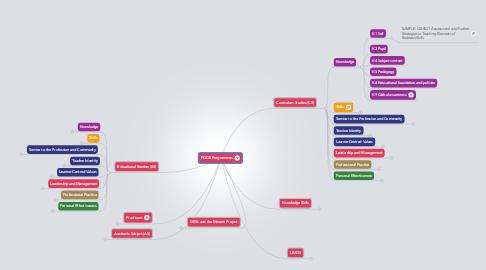 Mind Map: PGDE Programmes