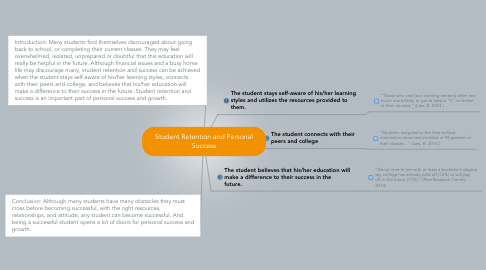 Mind Map: Student Retention and Personal Success