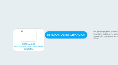 Mind Map: SISTEMAS DE INFORMACION: CONCEPTOS BASICOS