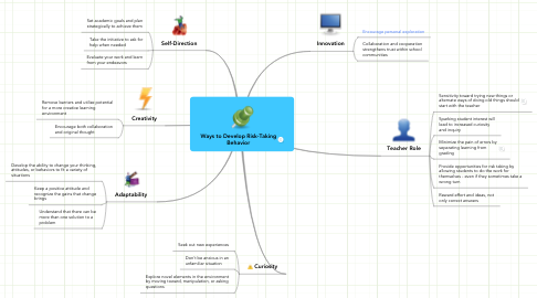 Mind Map: Ways to Develop Risk-Taking Behavior