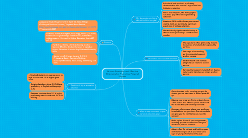 Mind Map: Student Retention and Effective Strategies for Promoting Personal Success