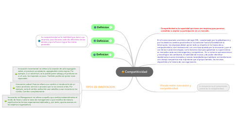 Mind Map: Competitividad