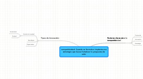 Mind Map: competitividad: Cuando se formula e implanta una estrategia que busca fortalecer la propuesta de valor