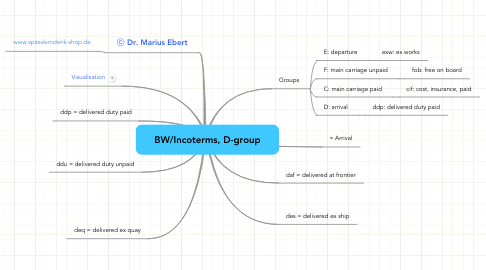 Mind Map: BW/Incoterms, D-group