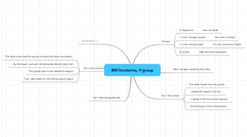 Mind Map: BW/Incoterms, F-group