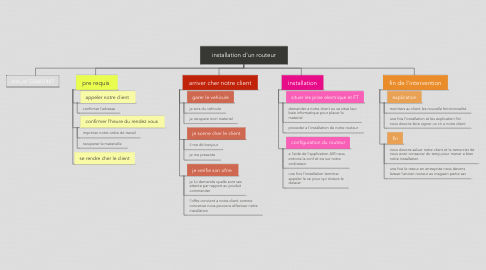 Mind Map: installation d'un routeur