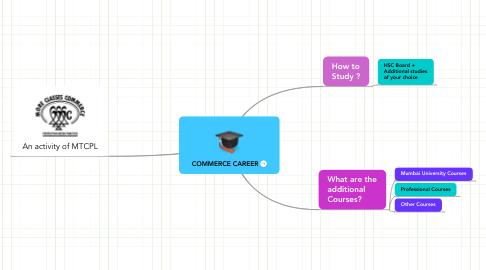 Mind Map: COMMERCE CAREER