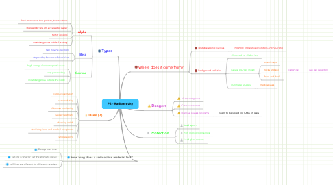 Mind Map: P2 - Radioactivity