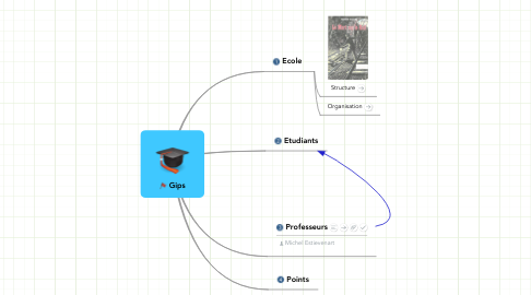 Mind Map: Gips