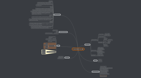Mind Map: Metodología Lo Herrera