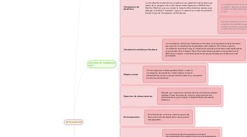 Mind Map: VIRTUALIZACIÓN