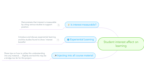 Mind Map: Student interest affect on learning