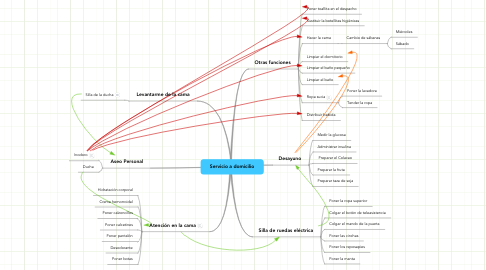 Mind Map: Servicio a domicilio