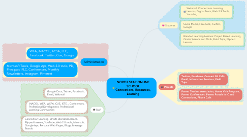 Mind Map: NORTH STAR ONLINE SCHOOL Connections, Resources, Learning