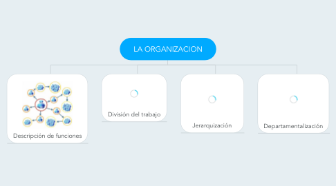Mind Map: LA ORGANIZACION