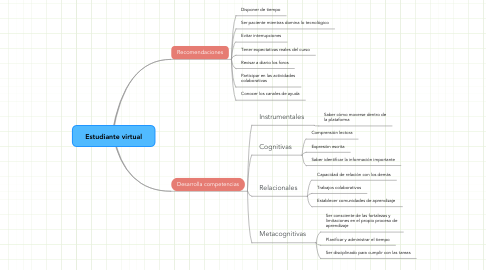 Mind Map: Estudiante virtual