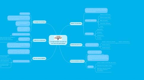 Mind Map: Conceptos básicos sobre los recursos de aprendizaje