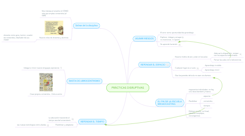 Mind Map: PRÁCTICAS DISRUPTIVAS