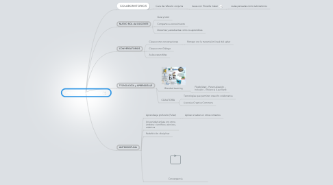Mind Map: PEDAGOGÍA DISRUPTIVA