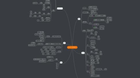 Mind Map: kgローンチ2015-1