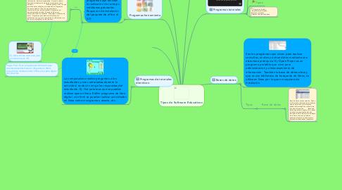 Mind Map: Tipos de Software Educativos