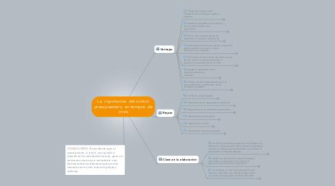 Mind Map: La  importancia  del control presupuestario  en tiempos  de crisis