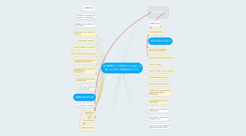 Mind Map: DEBERES Y DERECHOS DE LA RELACIÓN ARRENDATICIA